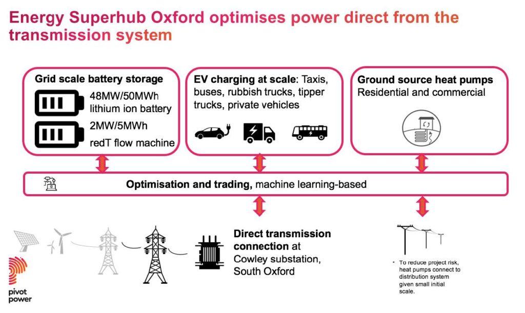 Energy Superhub Oxford optimises power using grid-scale energy storage.