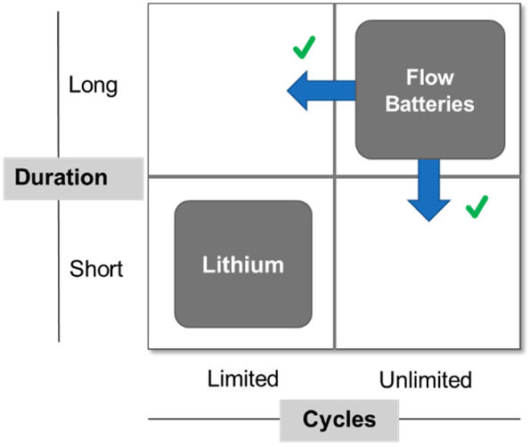 California energy storage titles must consider both duration and cycle frequency