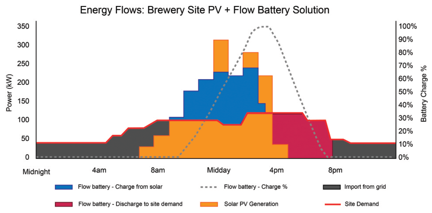 Energy flows from solar+energy storage in breweries model